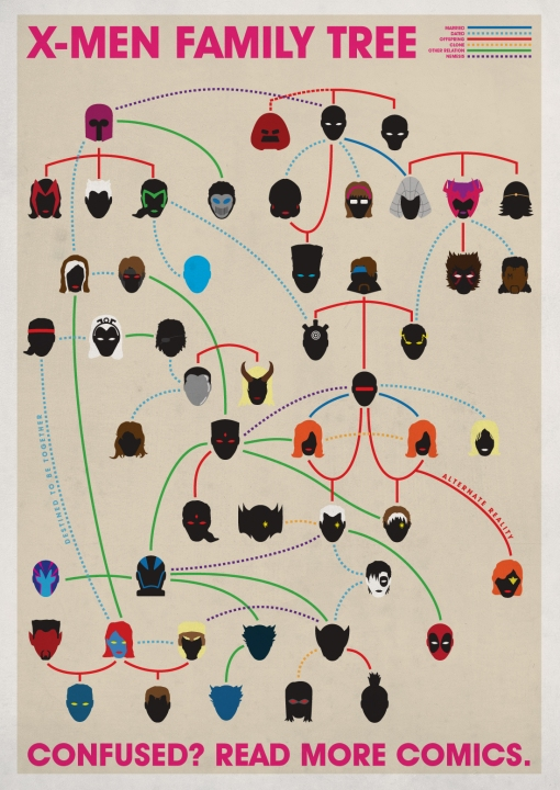 xmen family tree